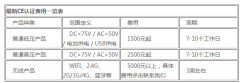 做一个CE认证多少钱